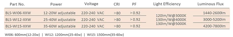 WILLOW cct tunable tri proof - luminaire etanche - wattage adjustable, cct tunable, blightsolution Ltd - Taiwan