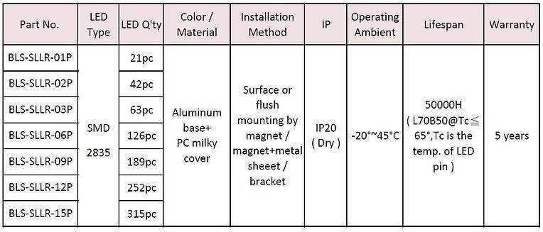 Blightsolution - SLLR - Slim Linear Led