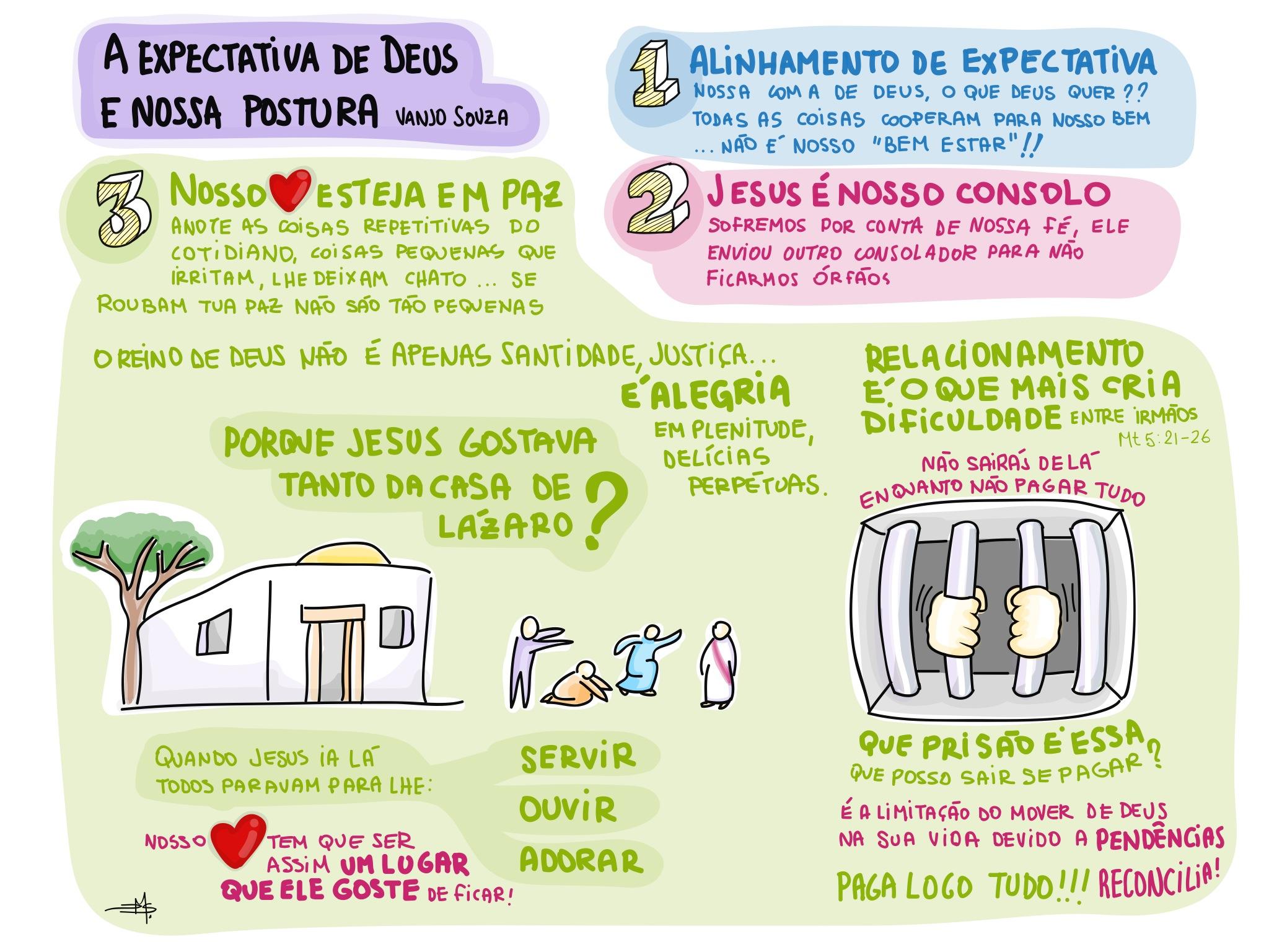 A expectativa de Deus e nossa postura.JPG
