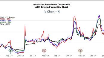 Earnings Anadarko Petrol (I)
