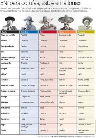 Algunas diferencias territoriales de vocabulario en español