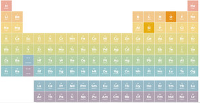 1st deadline: IUPAC's Periodic Table of Younger Chemists