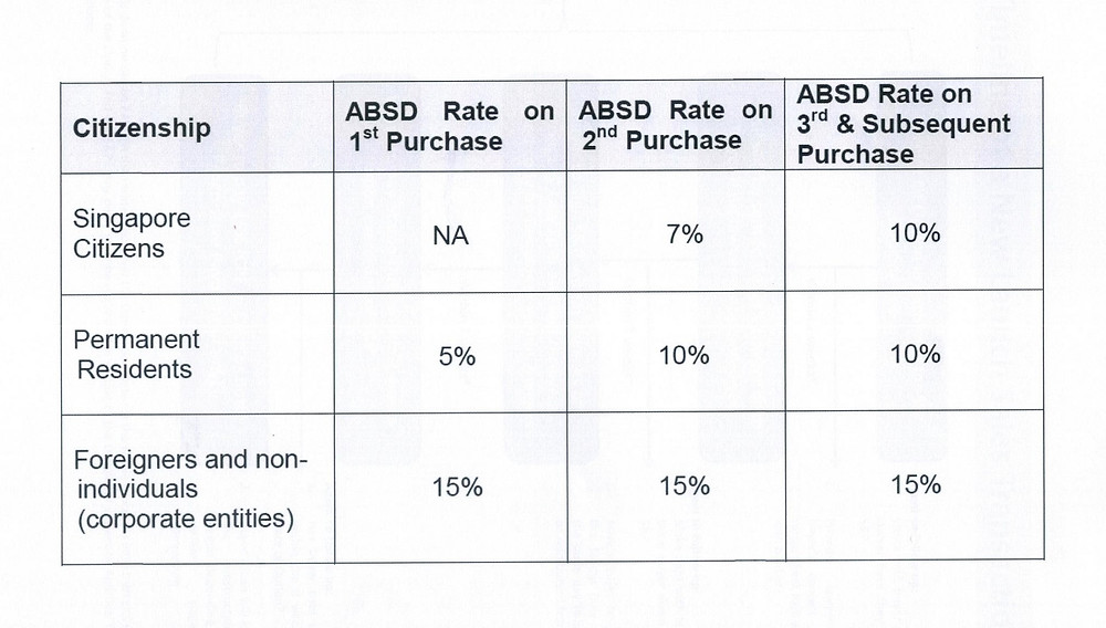 additional buyer stamp duty ABSD