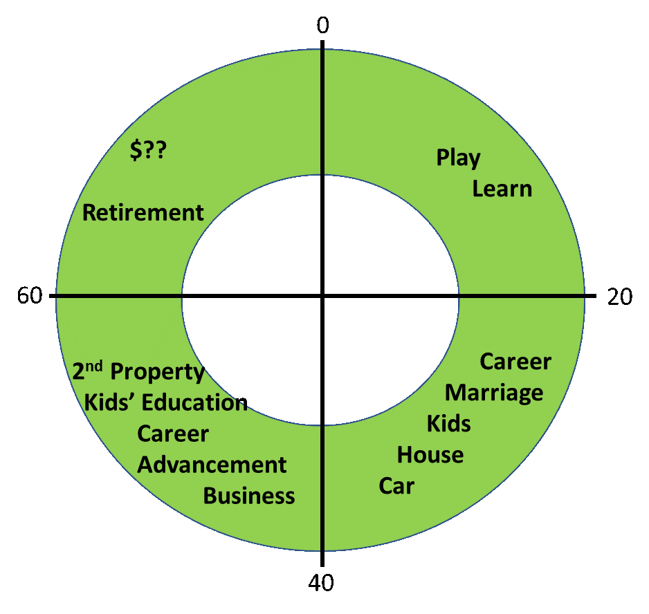 your whole life cycel  play learn career marriage have kids  owned a second property save for kids education career development career advancement