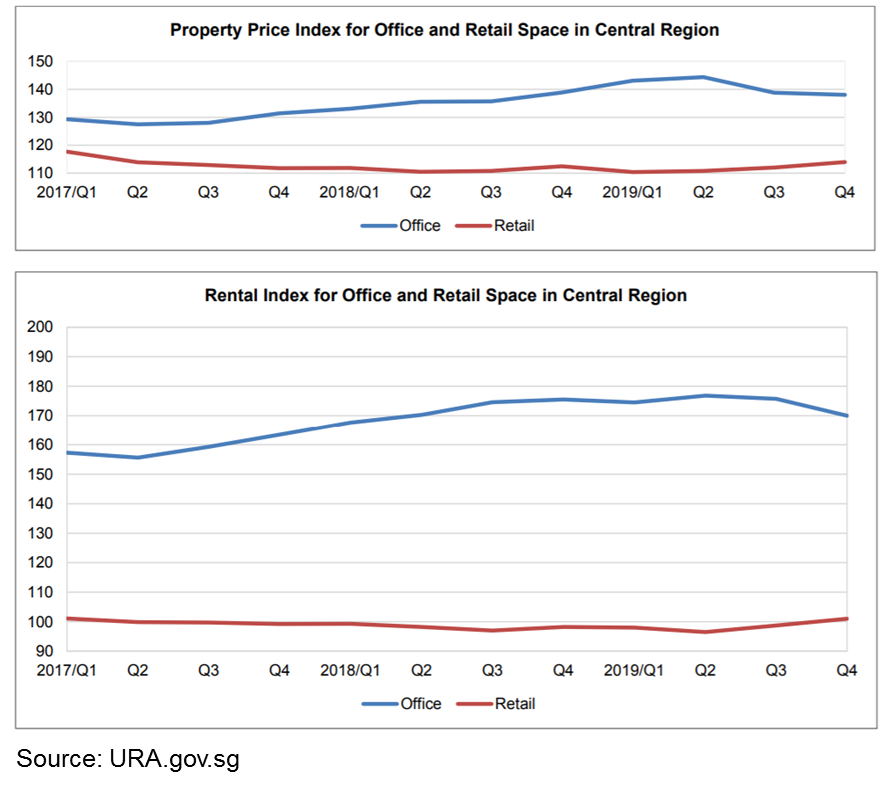 property price index for office and retail space in central region    rental index for office and retail space in central region