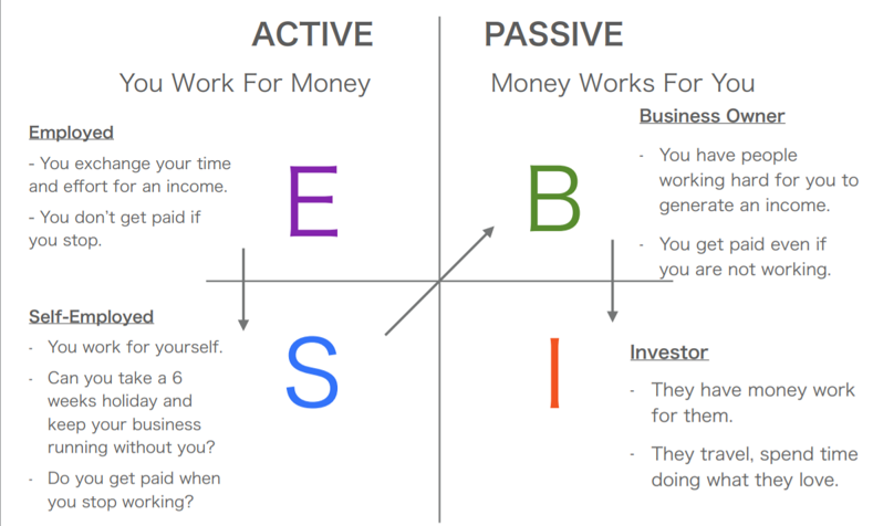 passive income inctive income business owner investor employed and self-employed
