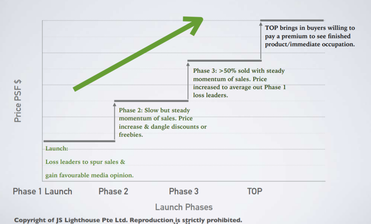 why new launch has higher capital appreciation  phase of increase  in selling price for new launch