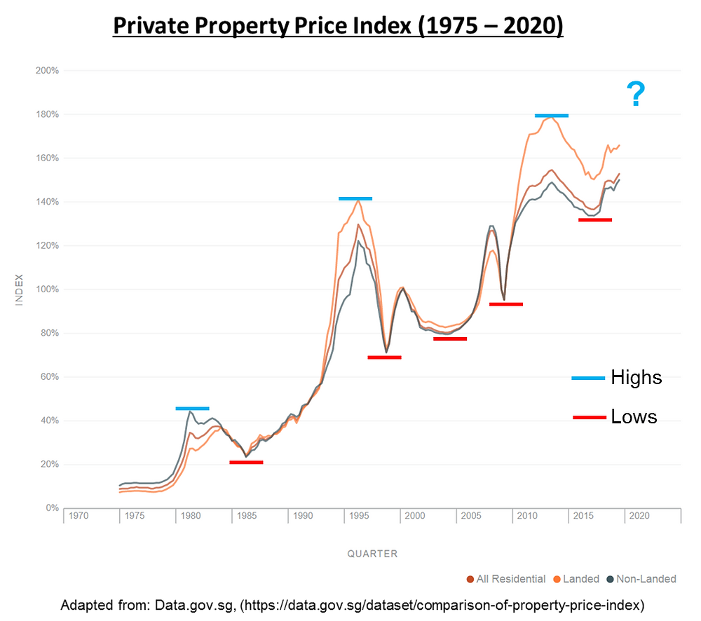 private property price index cyclical trend  the next high is higher than the previous high