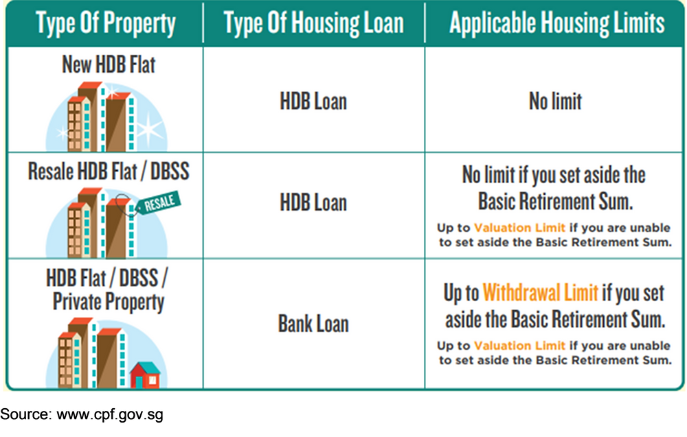 type of HDB housing limit for different types of property