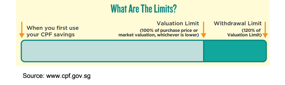 valuation limit ; withdrawal limit