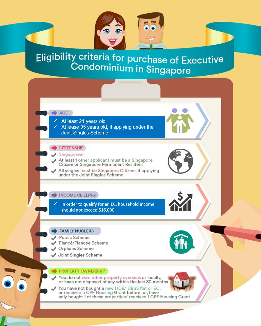 eligibility criteria for purchase of Executive Condominium in Singapore