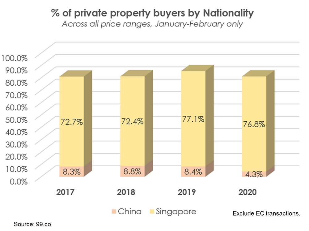 percentage of private property buyer by nationality
