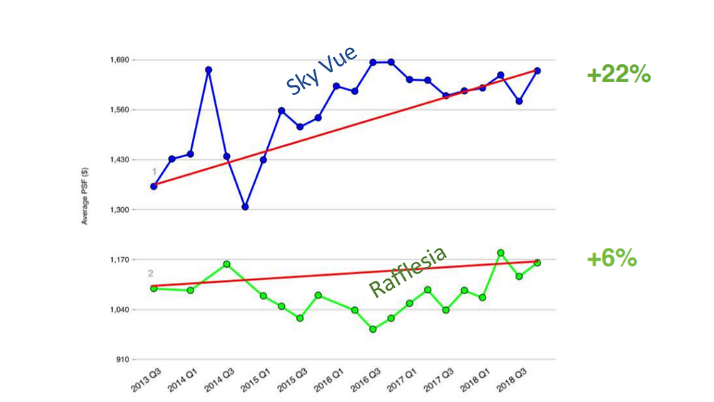 sky vue bought during new launch will have higher capital appreciation than buying resale Rafflesia