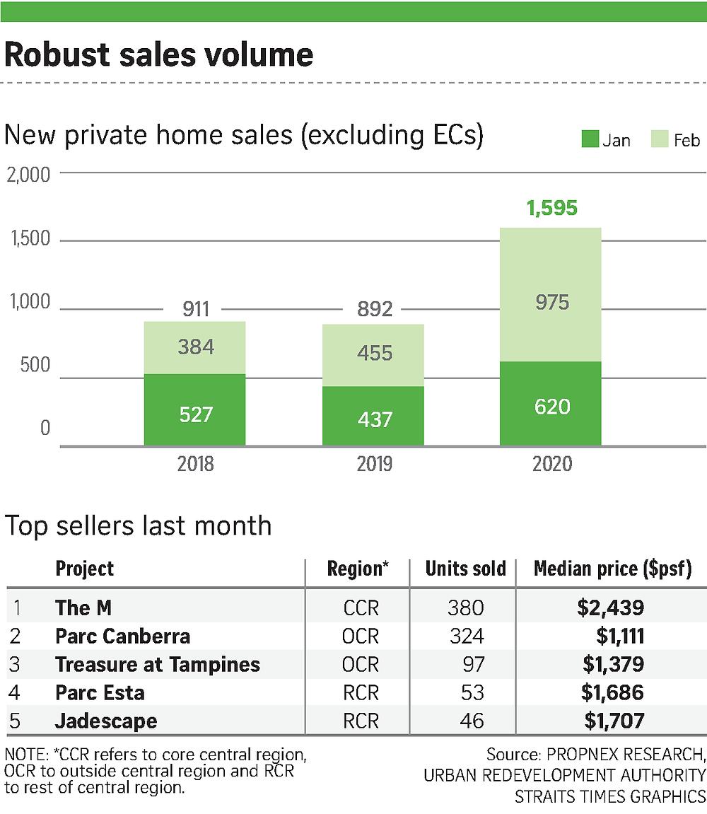 robust sales volume in singapore The M Parc Canberra Parc Esta Treasure at Tampines Jadescape
