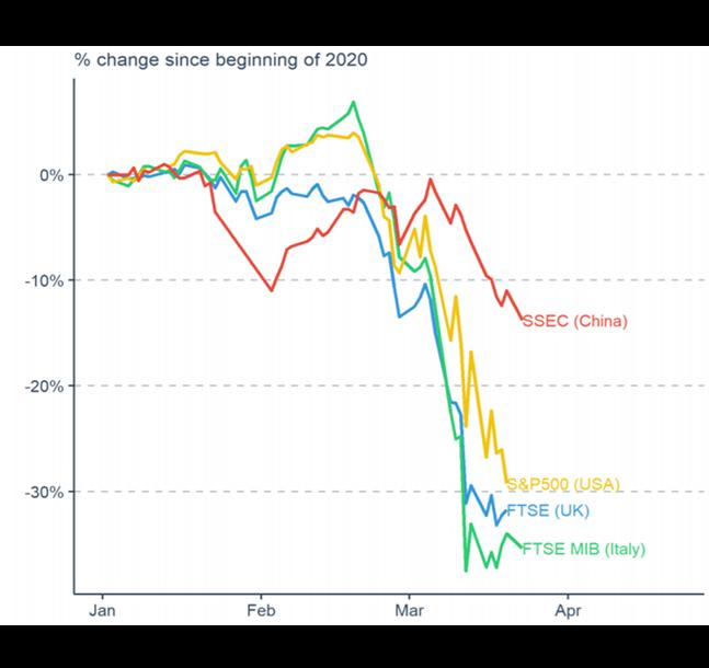 impact on stock markets