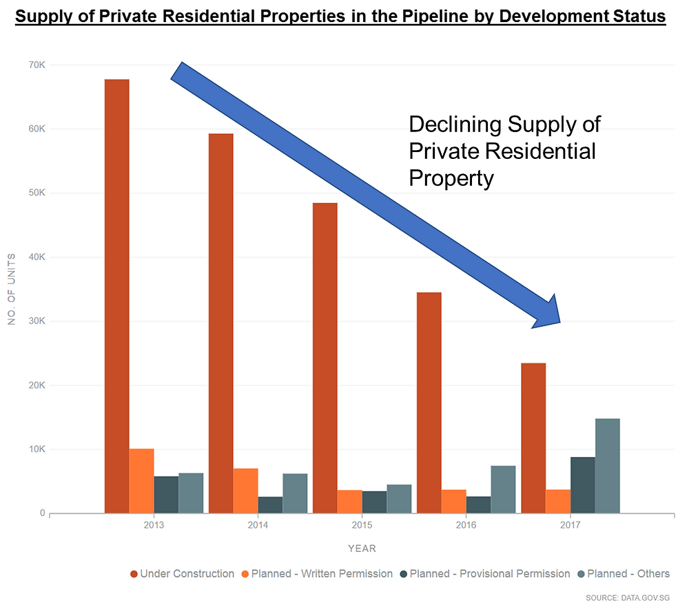 decrease in supply of private residential property