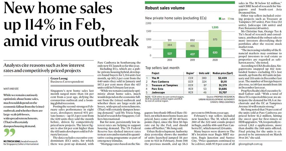 new home sales increase amid virus outbreak
