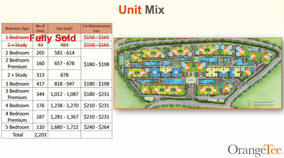 Unit Mix in Treasure at Tampines   good value property investment at Treasure at Tampines