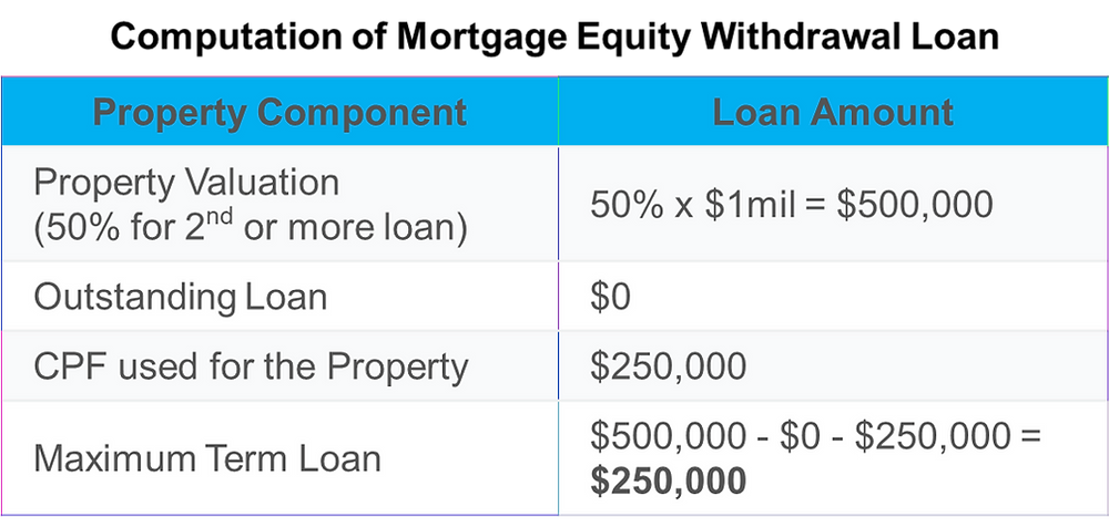 mortgage equity withdrawal loan or term loan maximum term loan what percentage can i loan