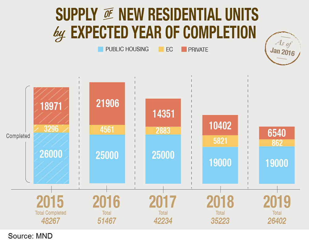 new residential units