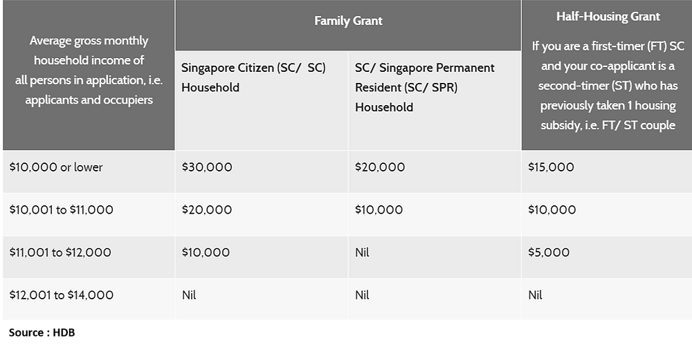 Family grant Housing grant first time grant