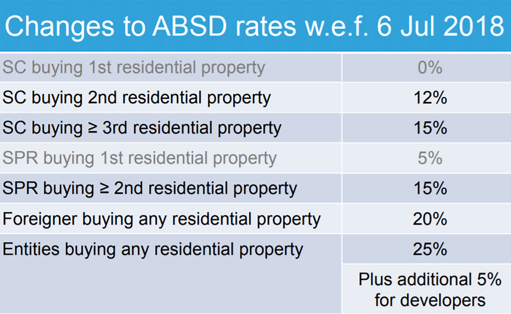 additional buyer stamp duty   ABSD  avoid