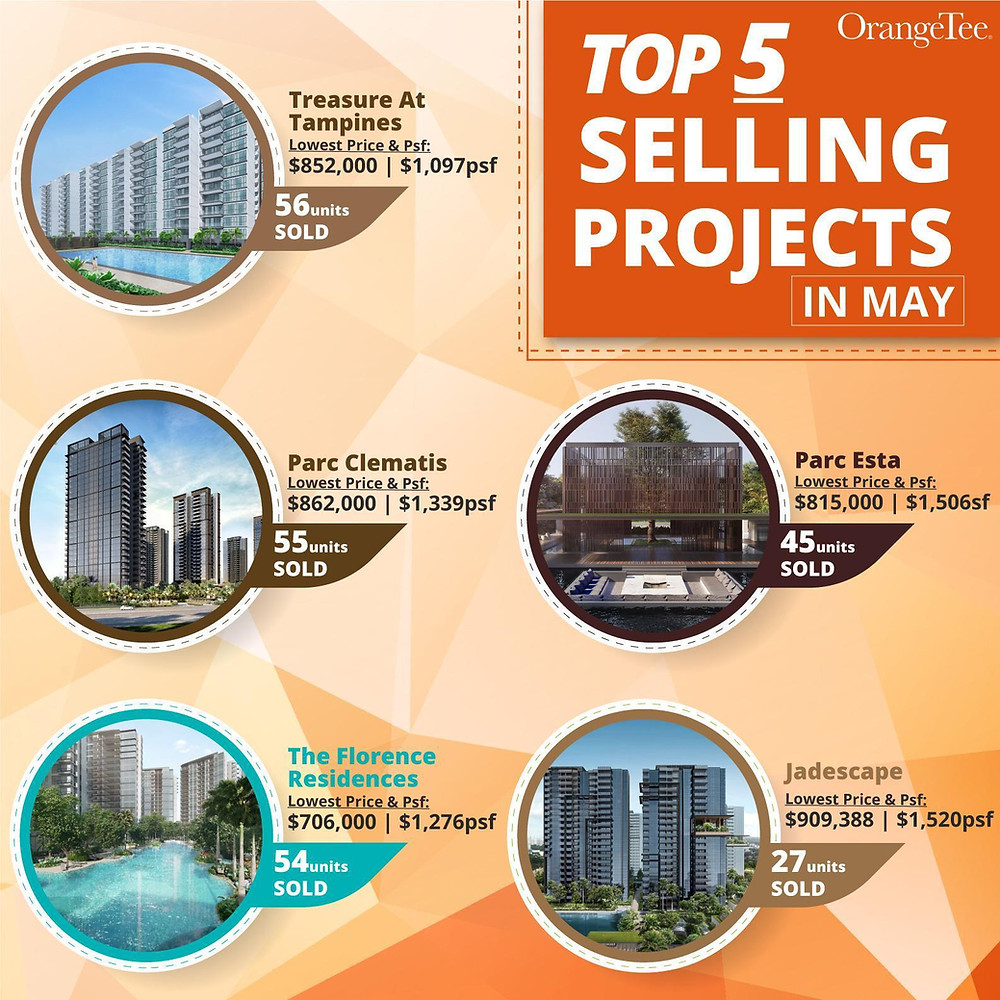 Top 5 selling projects BUC during circuit breaker
