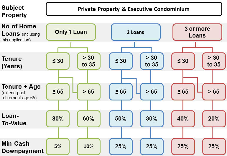 loan to value table what is the bank loan you can get for private property & executive condominium additional buyer stamp duty