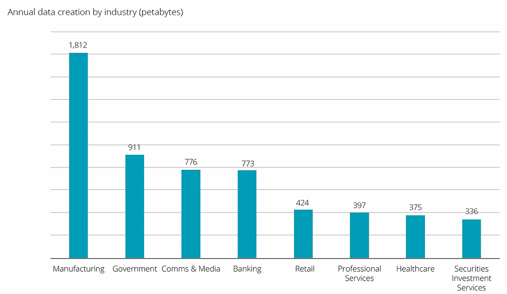 Annual data creation by industry