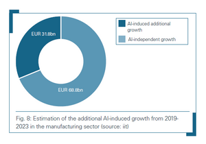 Estimation of additional AI-induced growth from 2019-2023 in manufacturing