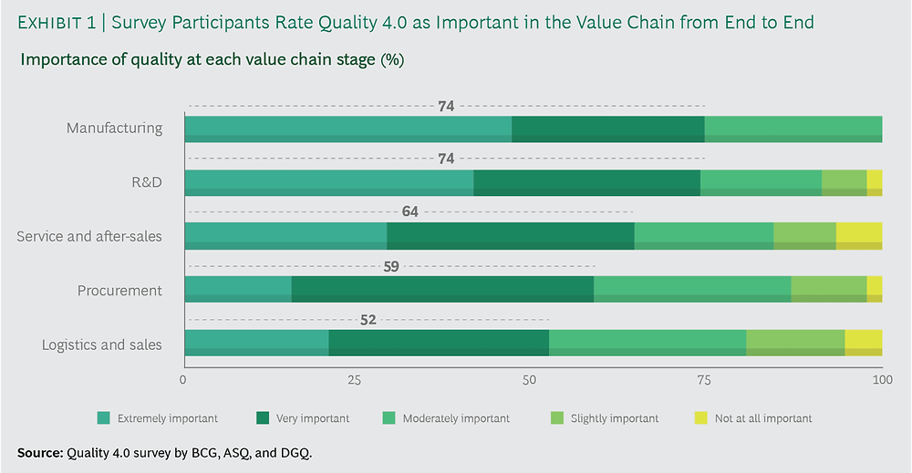 Importance of Quality 4.0 at each value chain stage