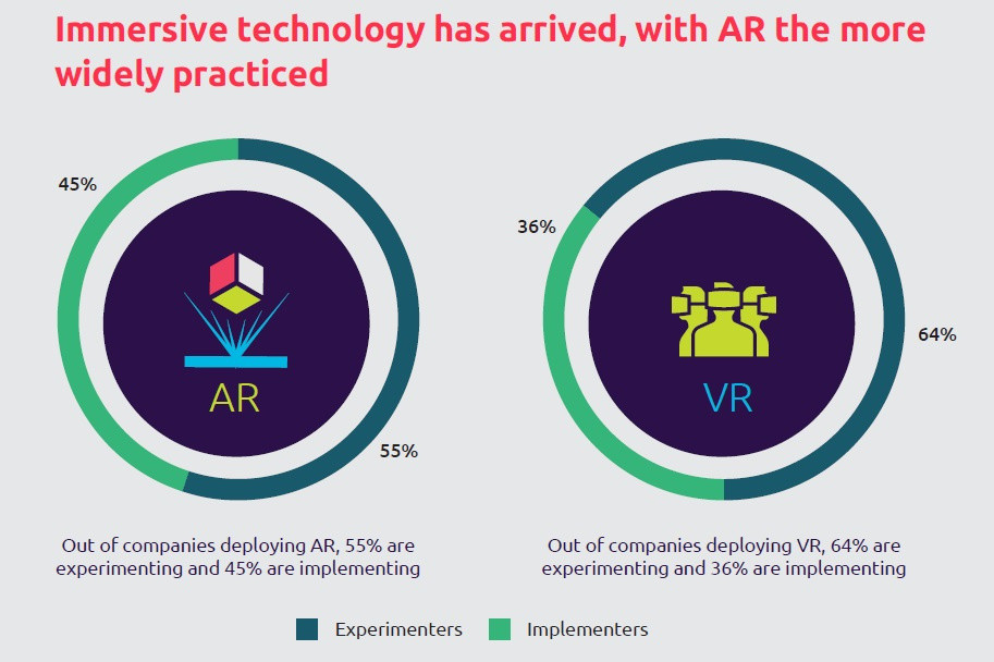 Implementation of AR and VR in companies