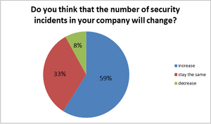Pie chart depicting perception of change in security incidents