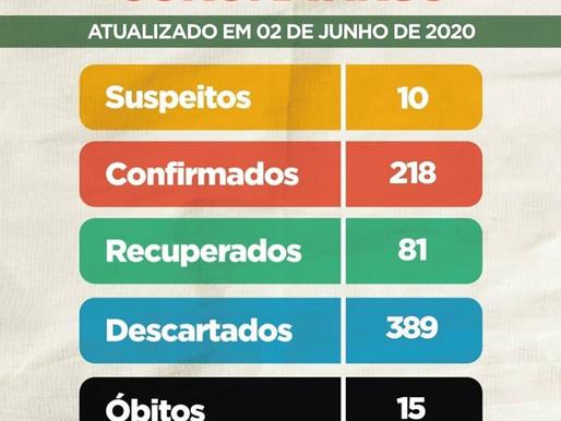 Boletim epidemiológico: Simões Filho registra 239 casos da Covid-19
