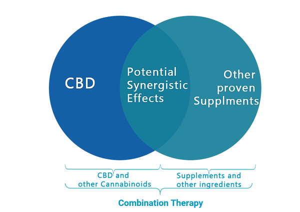 CBD-Combination-Therapy.png