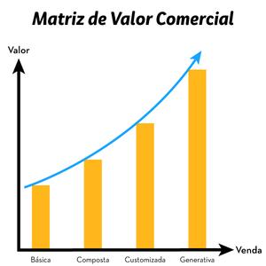 Matriz de Valor Comercial