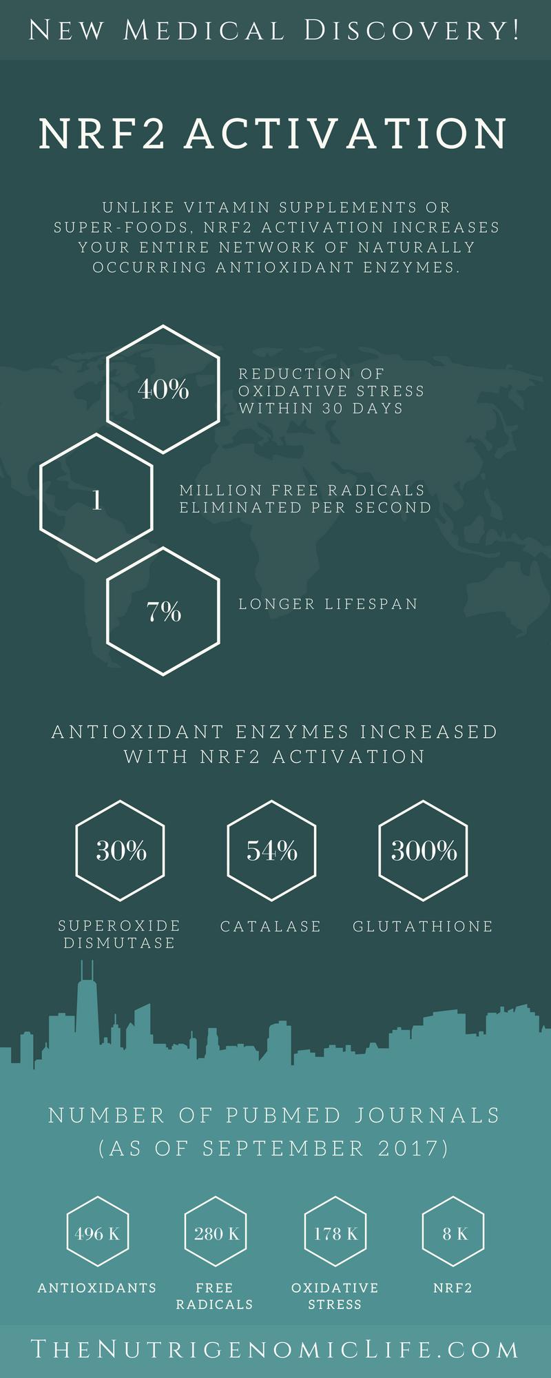 NRF2 Benefits