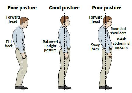 Poor posture - It shouldn't be an issue