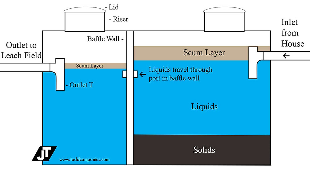Diagram of a Septic Tank at Operating Capacity