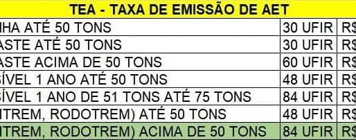 Redução nos valores das taxas de emissão de AET's DER/RJ