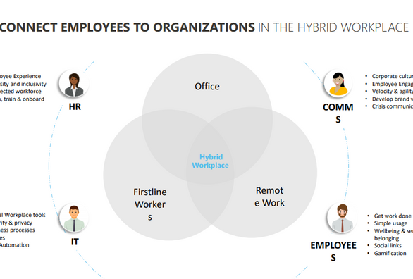 How to bring back your office interactions to today's hybrid work environment
