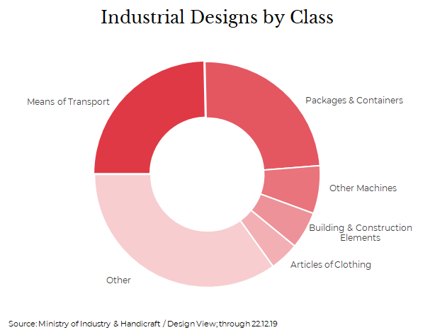 Industrial Designs in Cambodia by Class