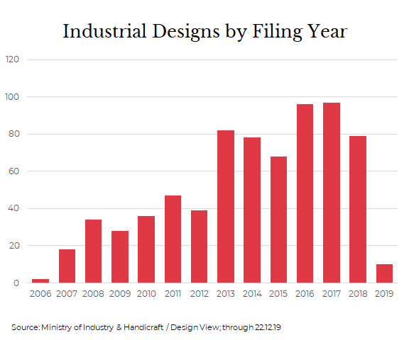 Industrial Designs in Cambodia by Filing Year