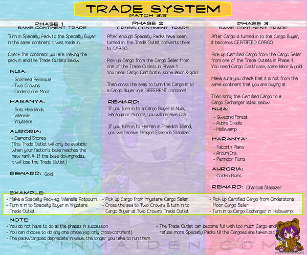 ArcheAge Patch 3.5 Simplified Trade System Chart