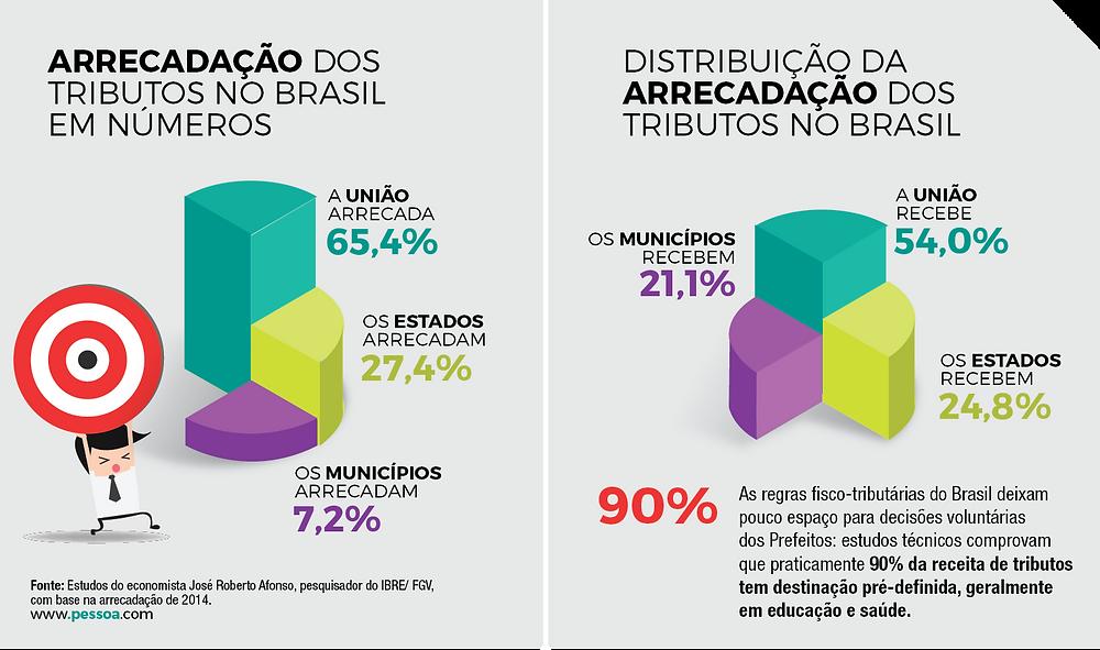 Arrecadação de Tributos no Brasil