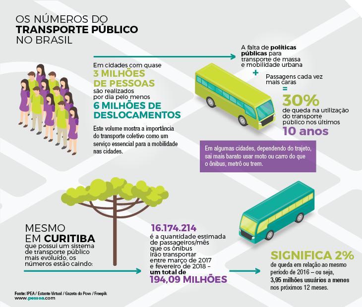 Números do Transporte Público no Brasil