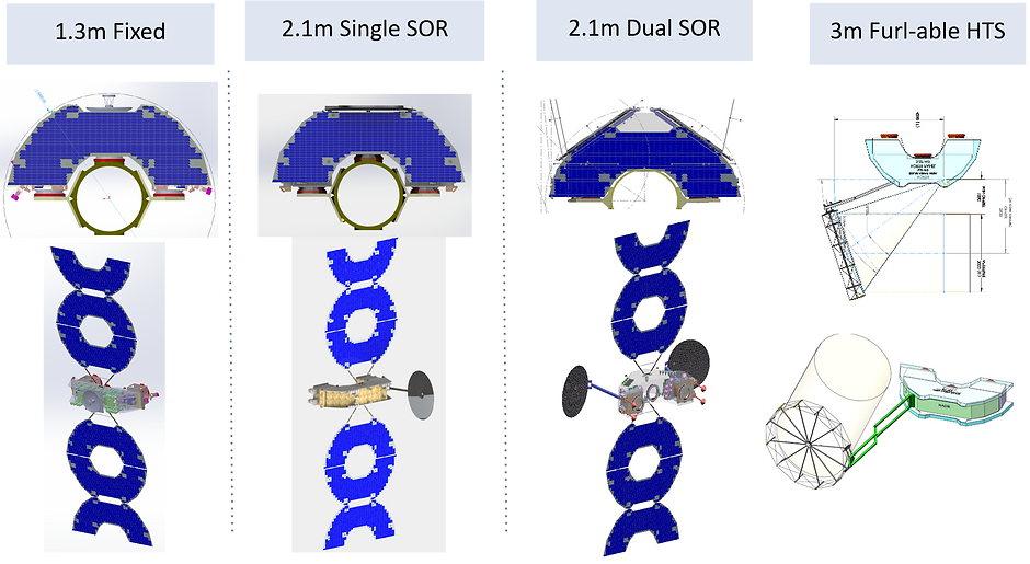 Nationsat Antenna Configuration Options.