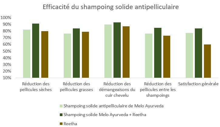 shampoing solide antipelliculaire melo ayurveda est bien efficace
