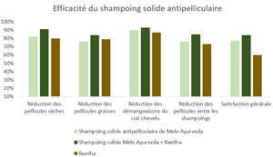 shampoing solide antipelliculaire melo ayurveda est bien efficace