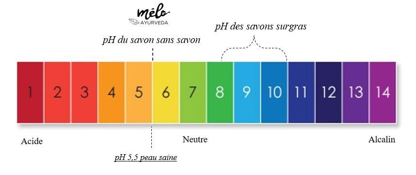 pH 5,5 ou pH 5 savon sans savon peau sensible